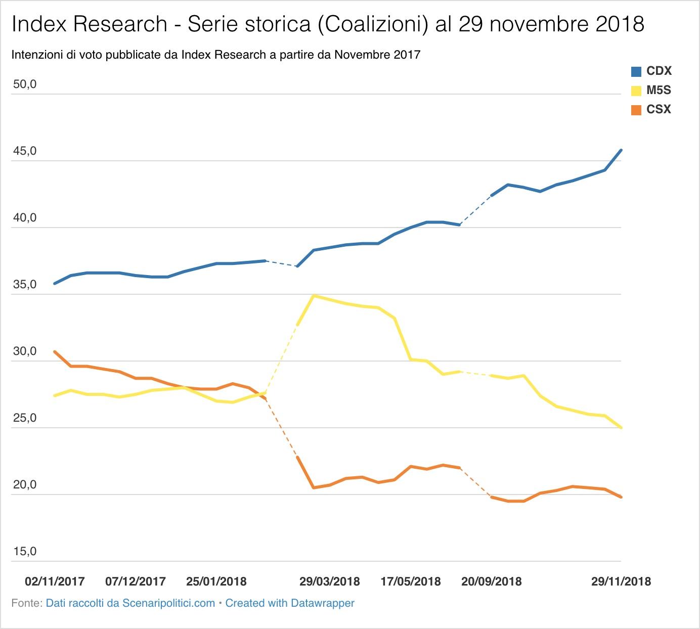 Sondaggio Index Research (29 novembre 2018)