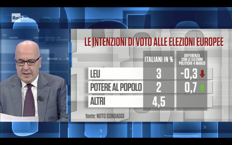 Sondaggio Noto (13 novembre 2018): Elezioni Europee 2019