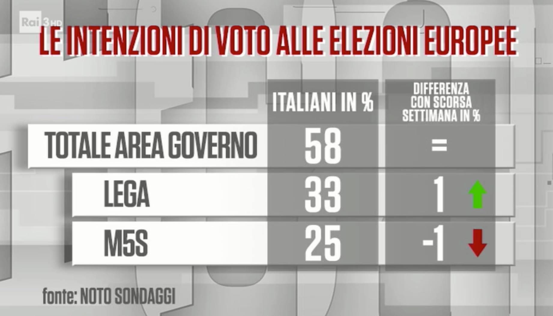 Sondaggio Noto (20 novembre 2018): Elezioni Europee 2019