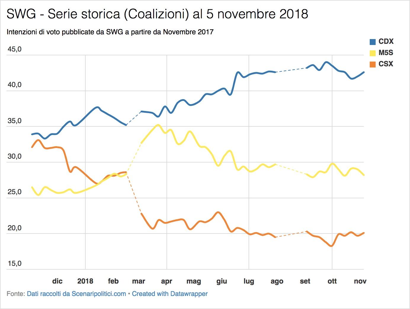 Sondaggio SWG (5 novembre 2018)