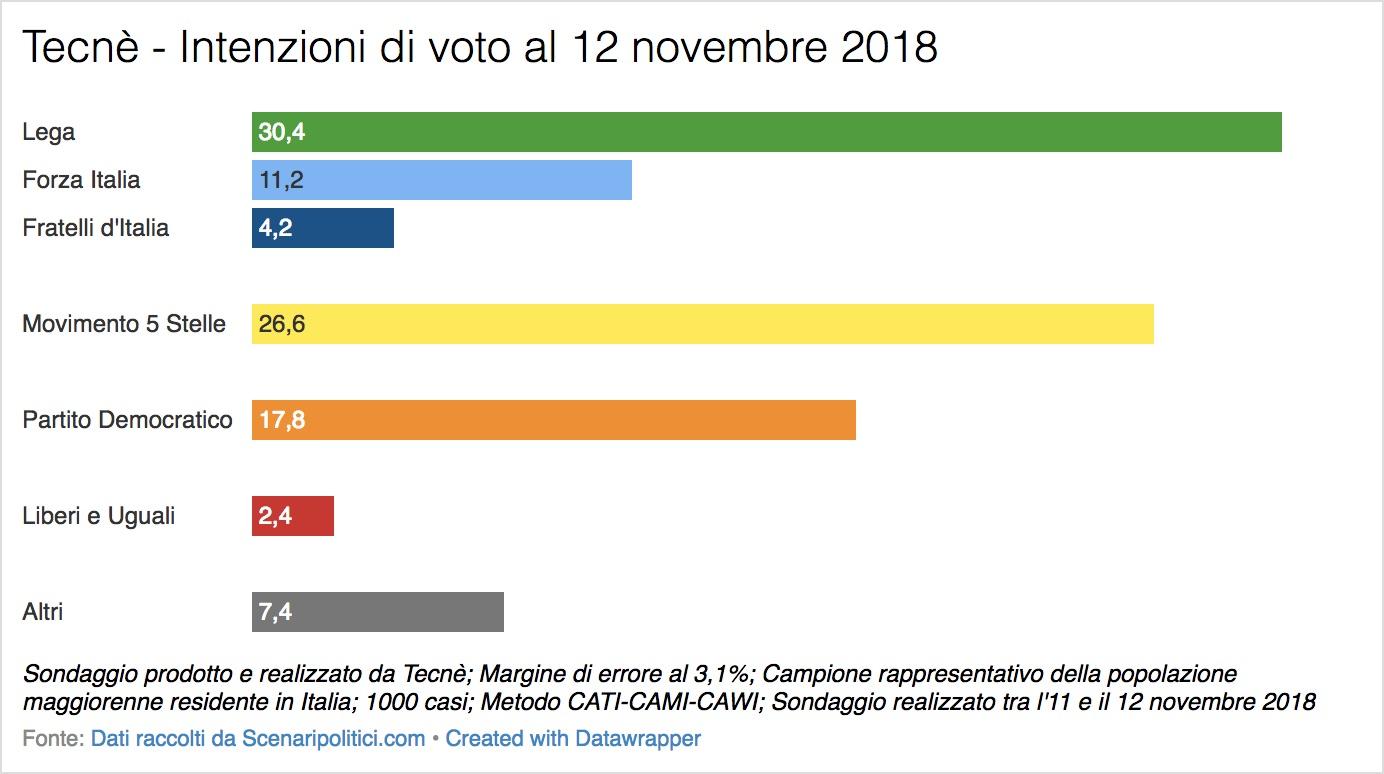 Sondaggio Tecnè (12 novembre 2018)