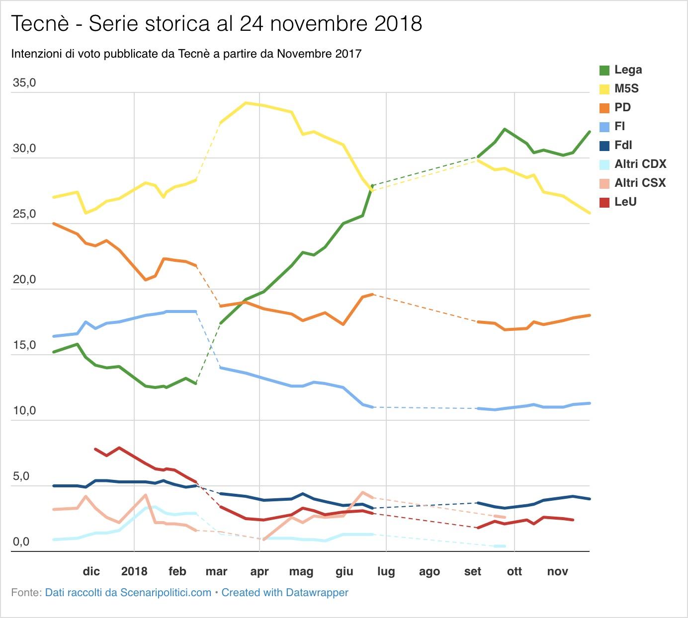 Sondaggio Tecnè (24 novembre 2018)