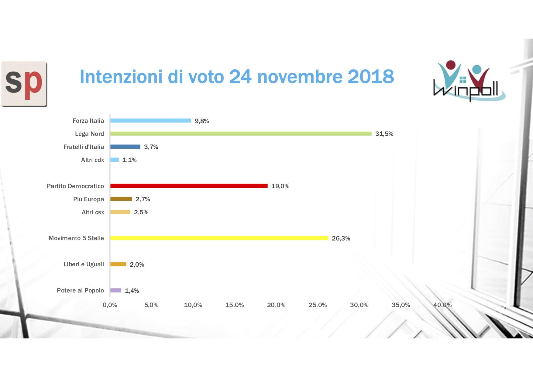 Sondaggio Scenari Politici - Winpoll (24 novembre 2018)