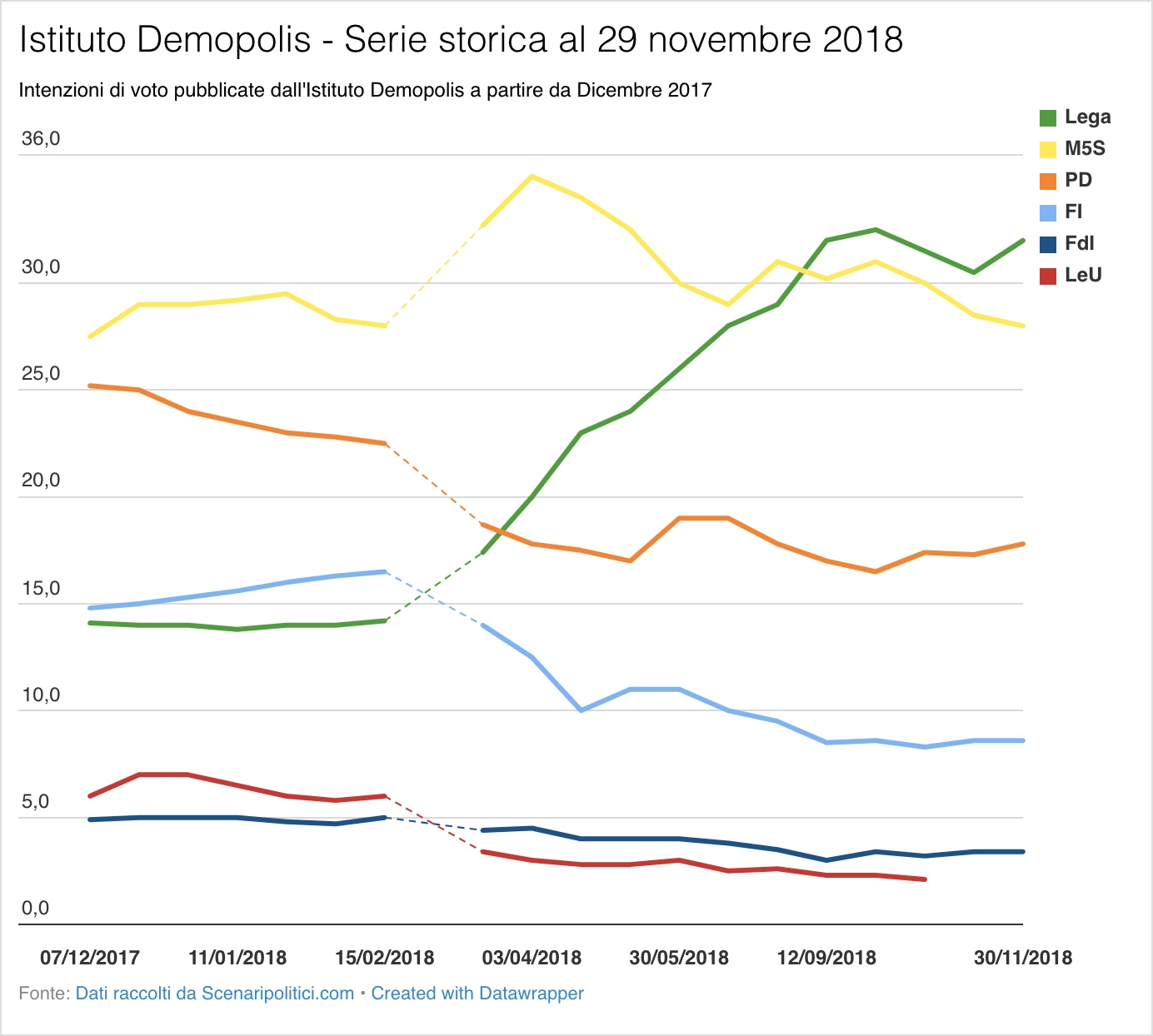 Sondaggio Demopolis (29 novembre 2018)