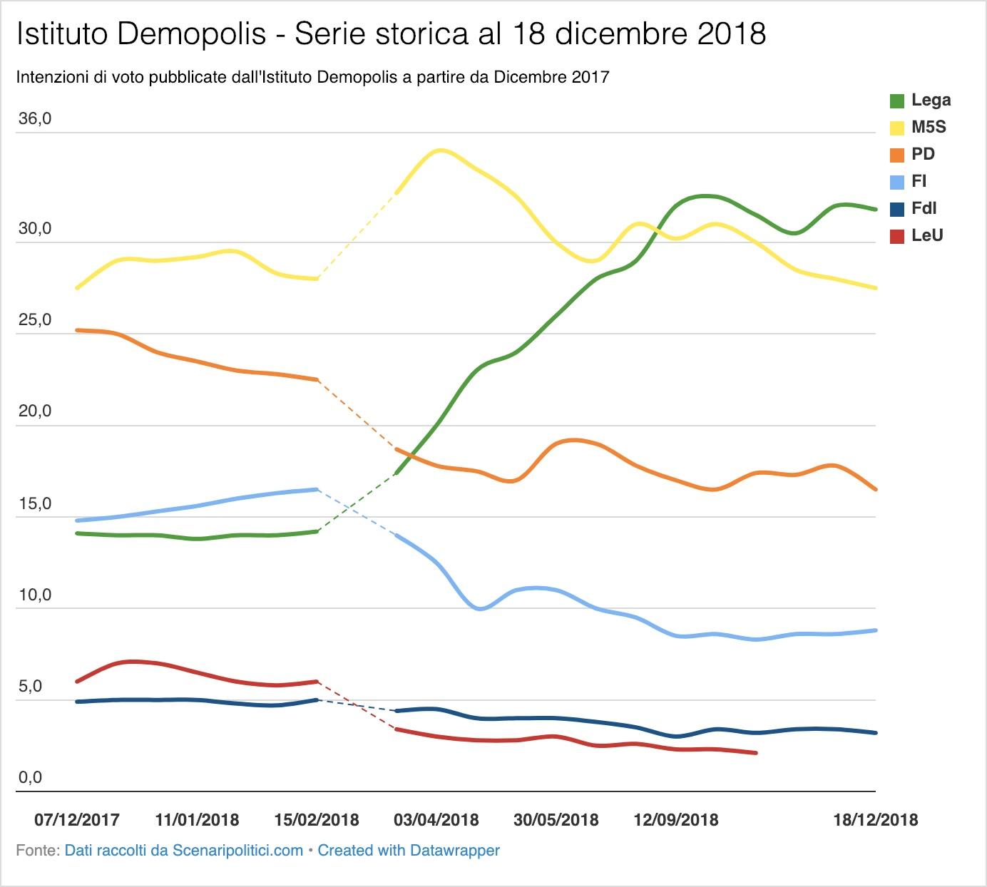 Sondaggio Demopolis 18 dicembre 2018