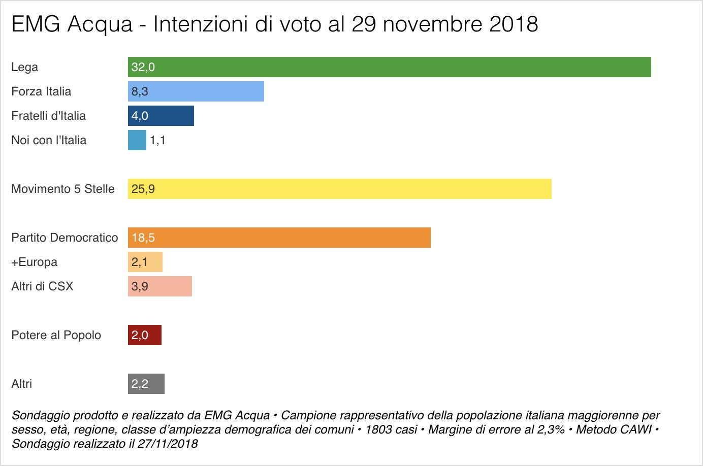 Sondaggio EMG Acqua (29 novembre 2018)