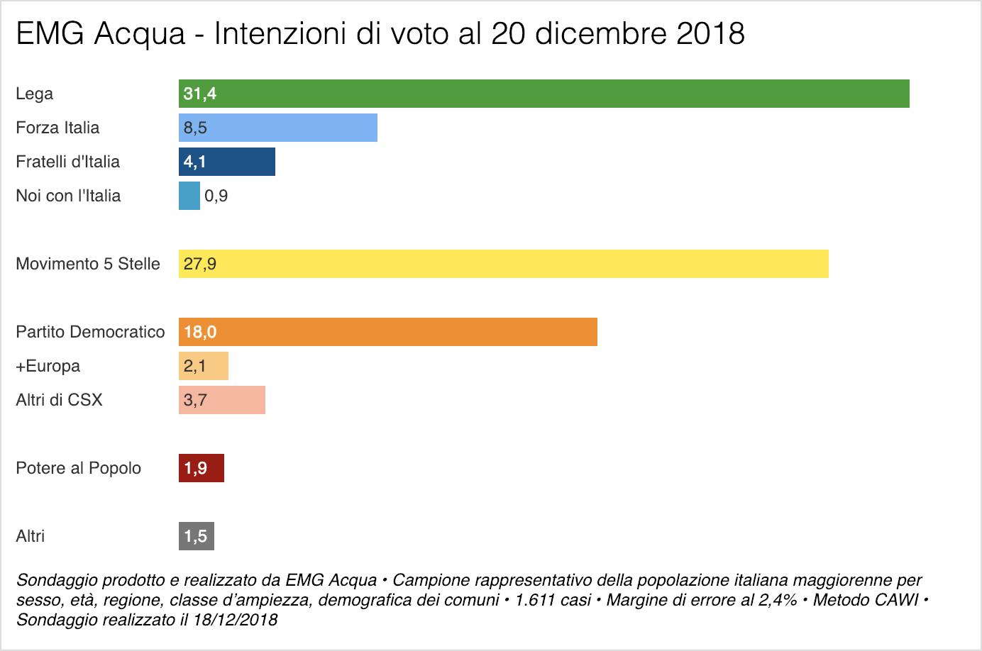 Sondaggio EMG Acqua 20 dicembre 2018