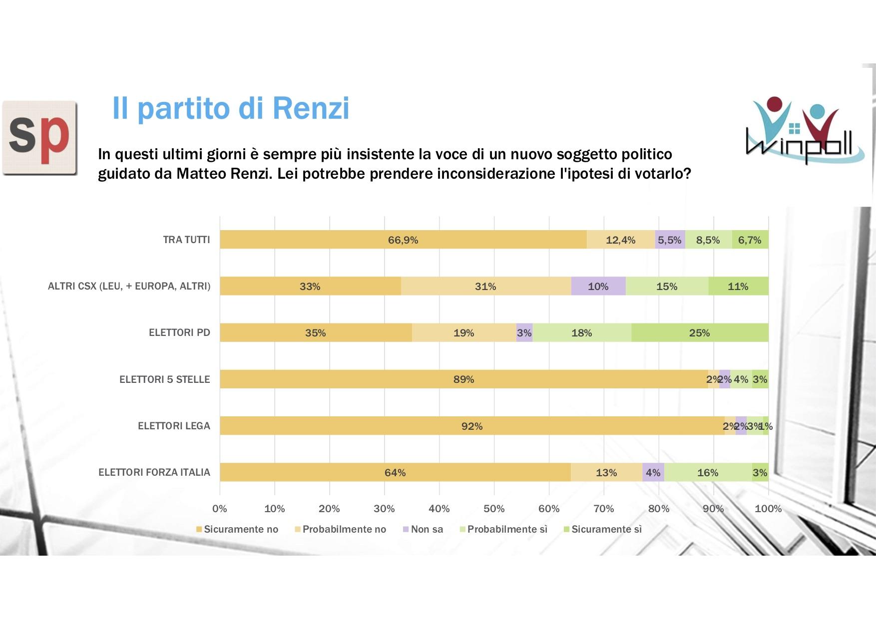 Sondaggio Scenari Politici - Winpoll (9 dicembre 2018): Il Partito di Renzi