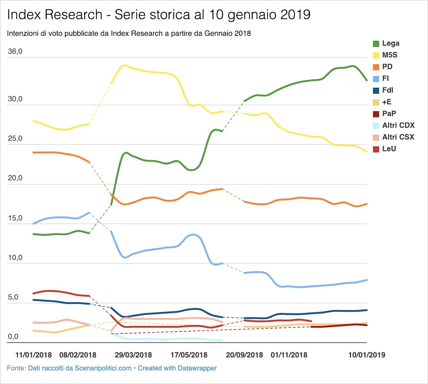 SondaggioIndex Research 10 gennaio 2019