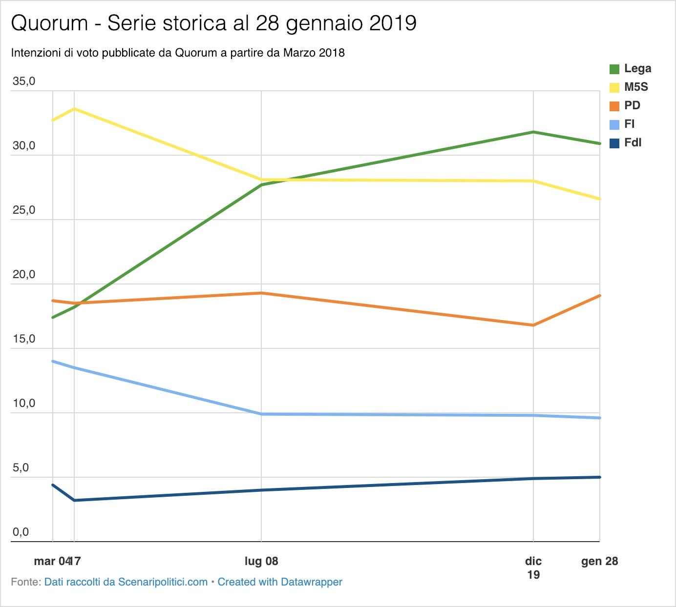 Sondaggio Quorum 28 gennaio 2019