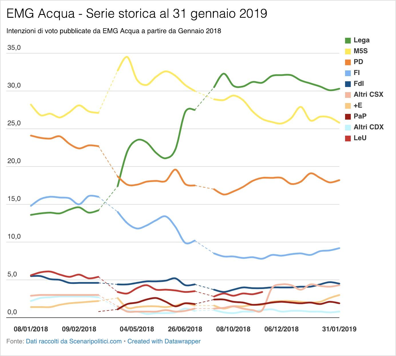 Sondaggio EMG Acqua 31 gennaio 2019