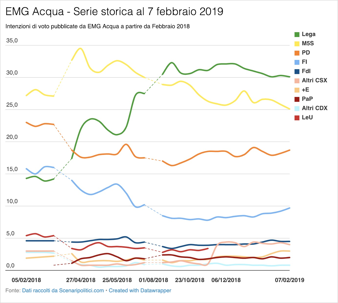 Sondaggio EMG Acqua 7 febbraio 2019