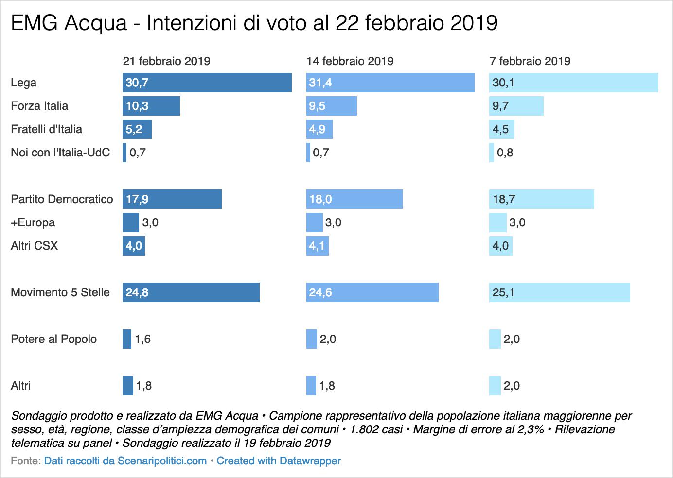 Sondaggio EMG Acqua 22 febbraio 2019