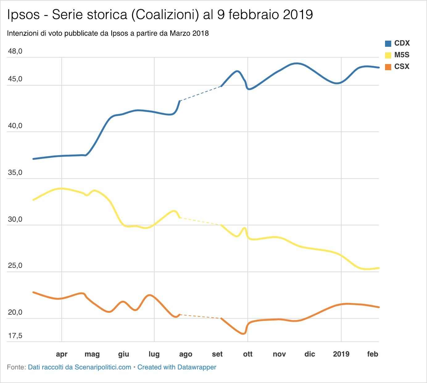 Sondaggio Ipsos 9 febbraio 2019