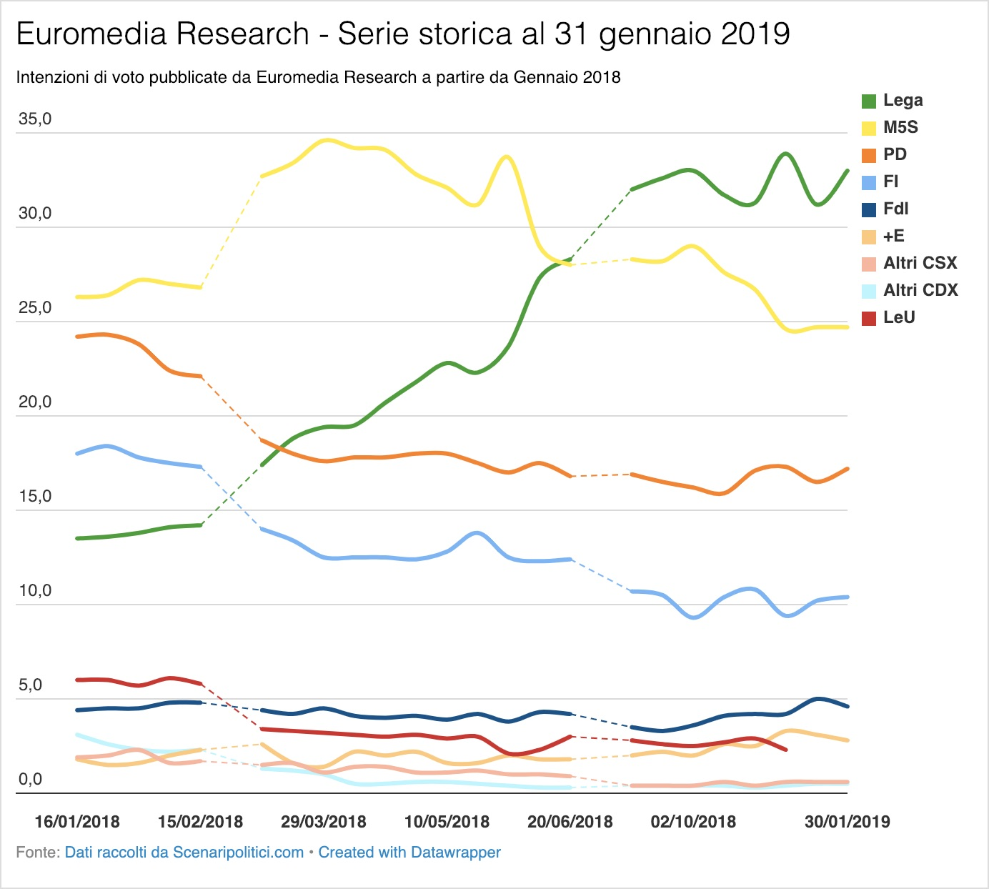 Sondaggi Euromedia Research e Piepoli 30 gennaio 2019