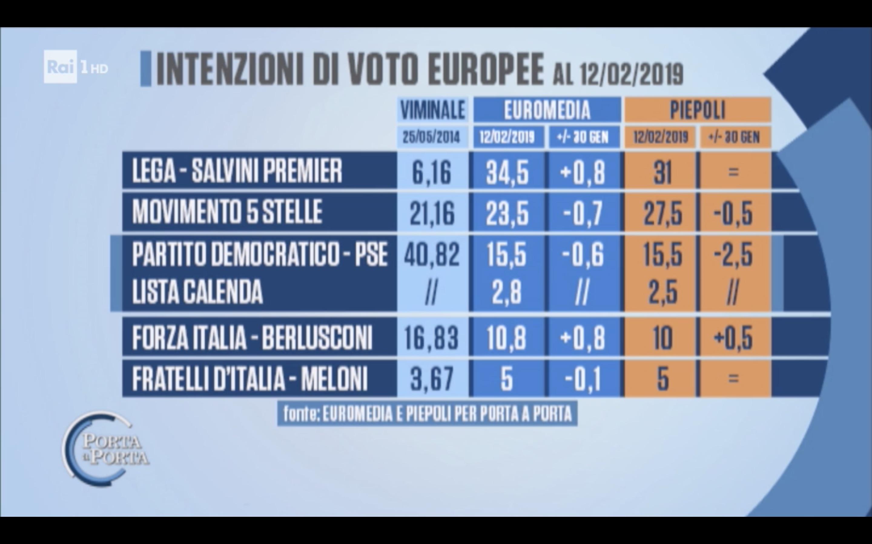 Sondaggi Euromedia Research e Piepoli 13 febbraio 2019