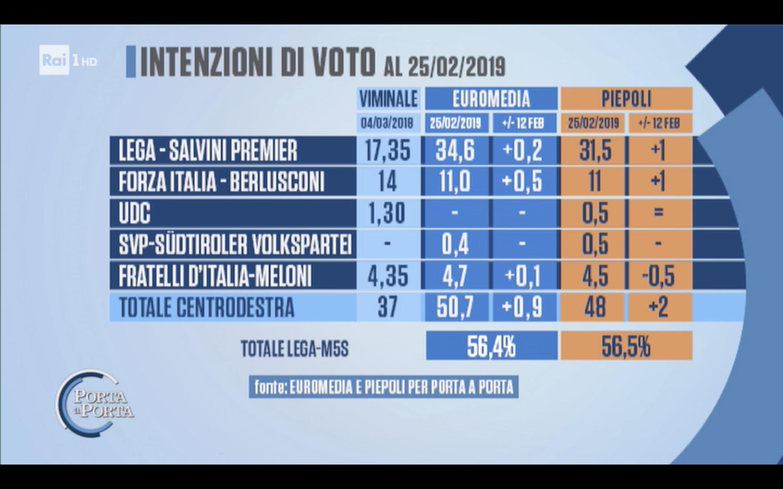 Sondaggi Euromedia Research e Piepoli 26 febbraio 2019