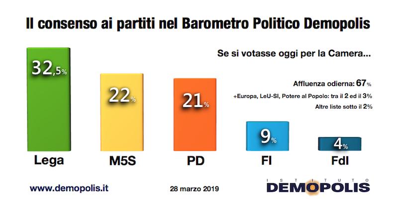 Sondaggio Demopolis 27 marzo 2019