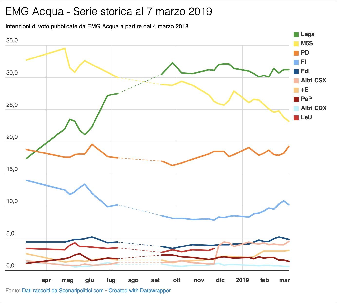 Sondaggio EMG Acqua 7 marzo 2019