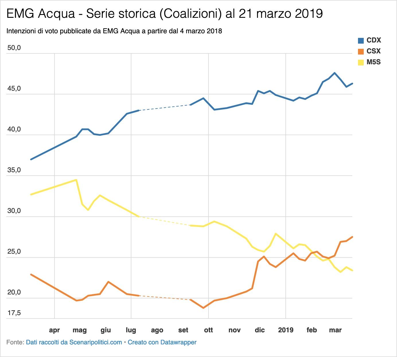 Sondaggio EMG Acqua 21 marzo 2019