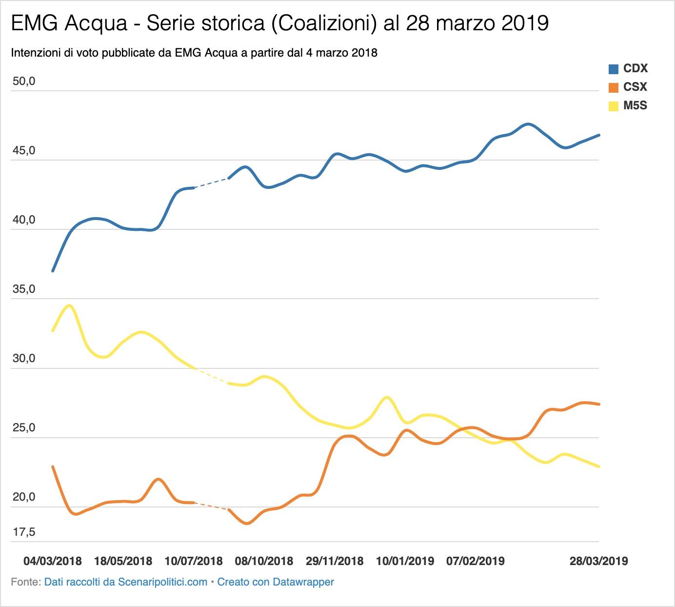 Sondaggio EMG Acqua 28 marzo 2019