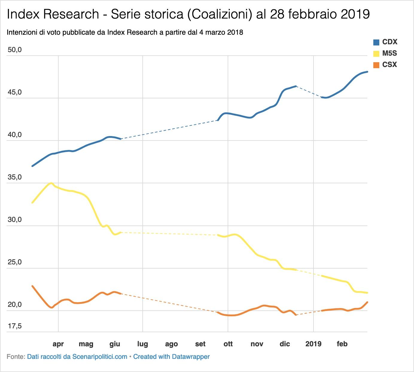 Sondaggio Index Research 28 febbraio 2019