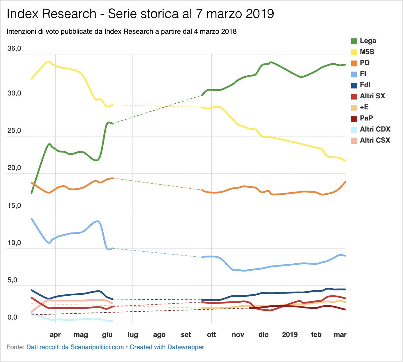 Sondaggio Index Research 7 marzo 2019