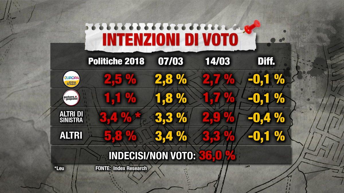 Sondaggio Index Research 14 marzo 2019