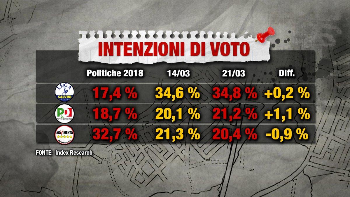 Sondaggio Index Research 21 marzo 2019