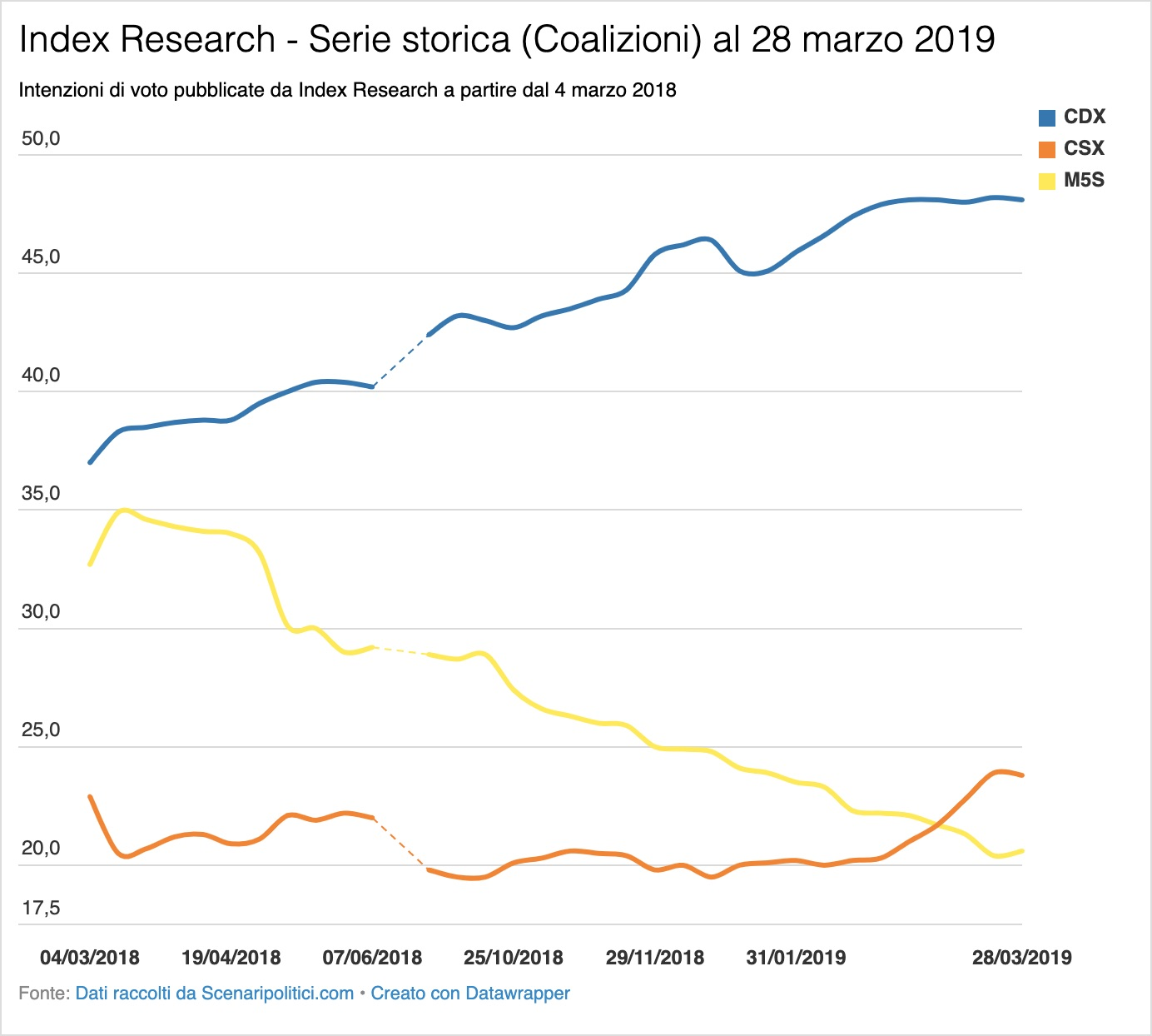 Sondaggio Index Research 28 marzo 2019