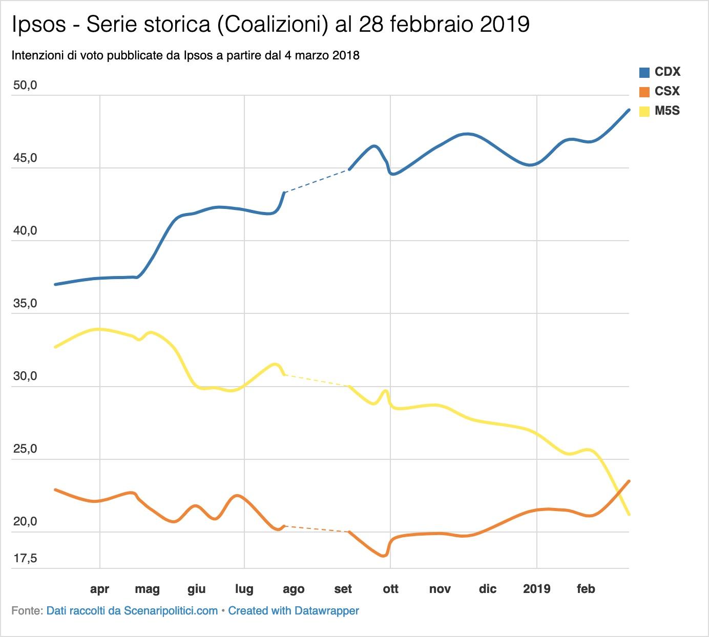 Sondaggio Ipsos 2 marzo 2019