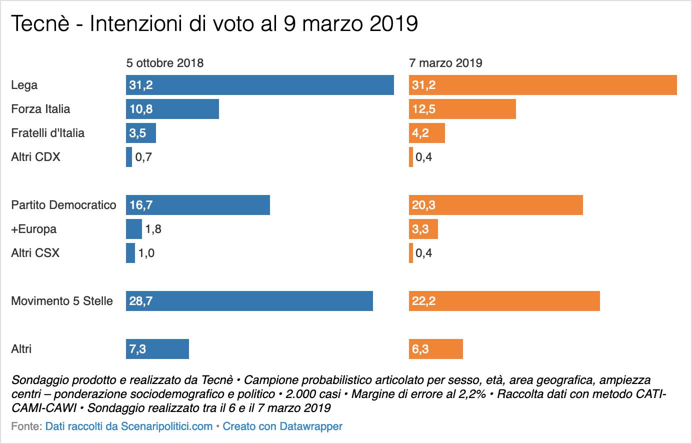 Sondaggio Tecnè 9 marzo 2019