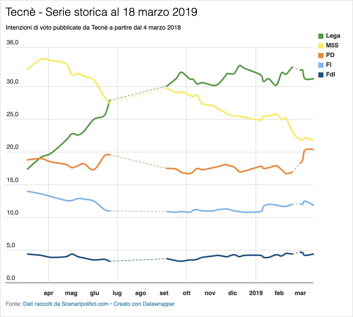 Sondaggio Tecnè 18 marzo 2019