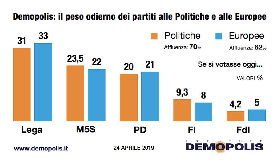 Sondaggio Demopolis 23 aprile 2019