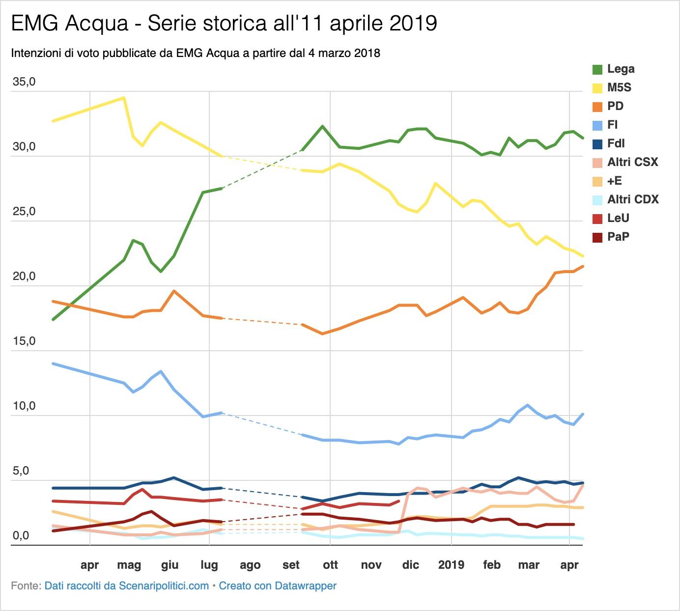Sondaggio EMG Acqua 11 aprile 2019