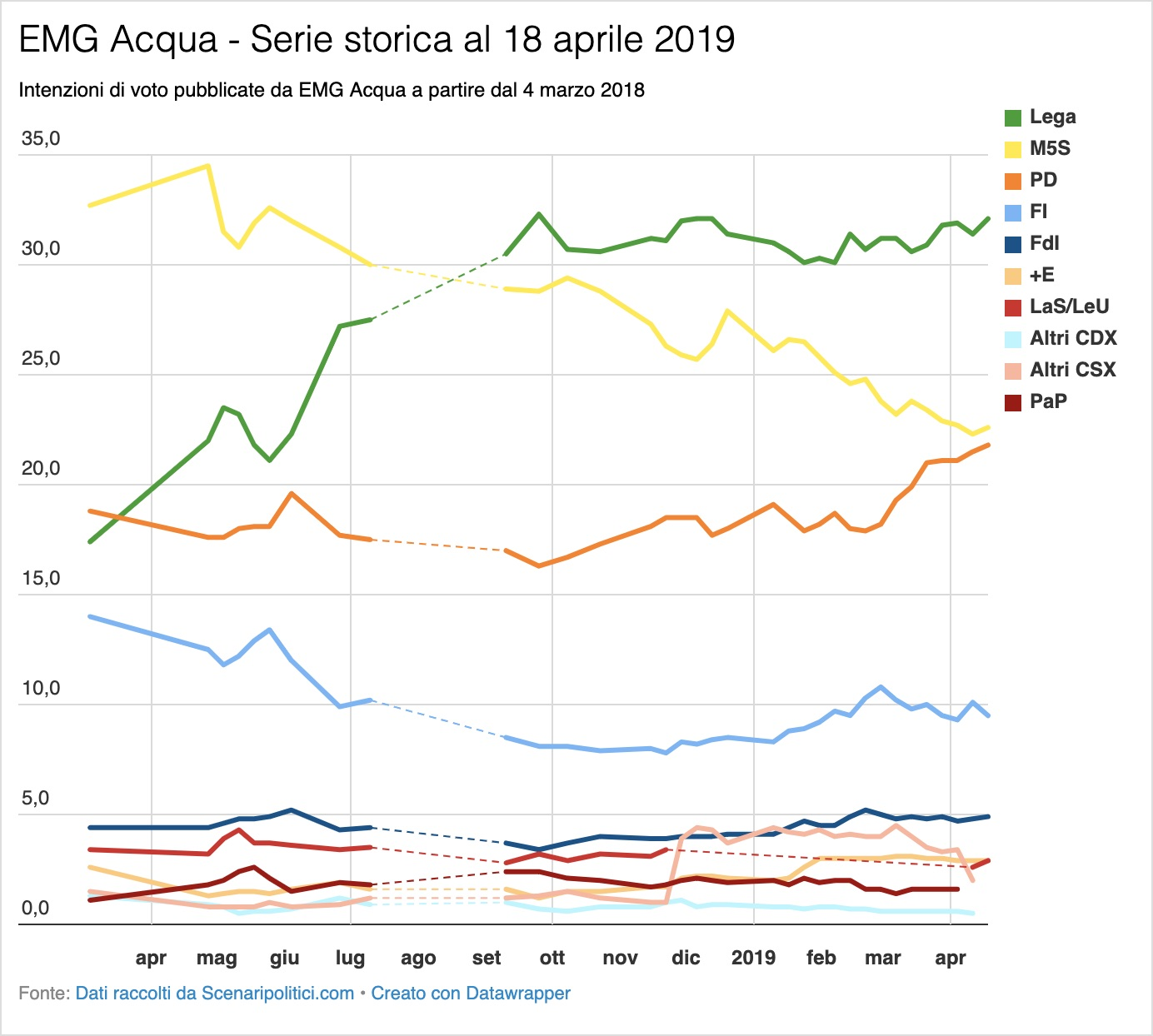 Sondaggio EMG Acqua 18 aprile 2019