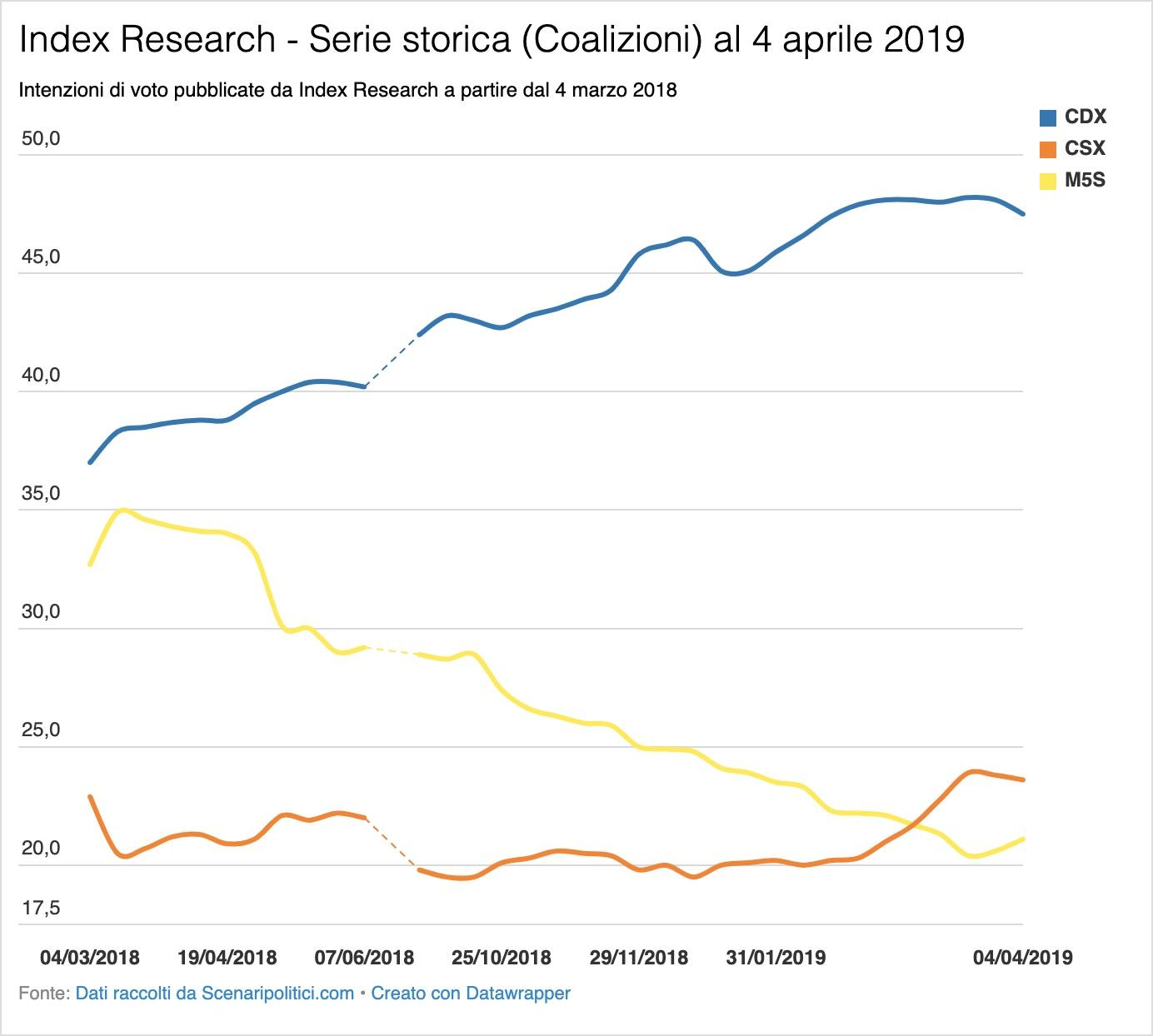 Sondaggio Index Research 4 aprile 2019