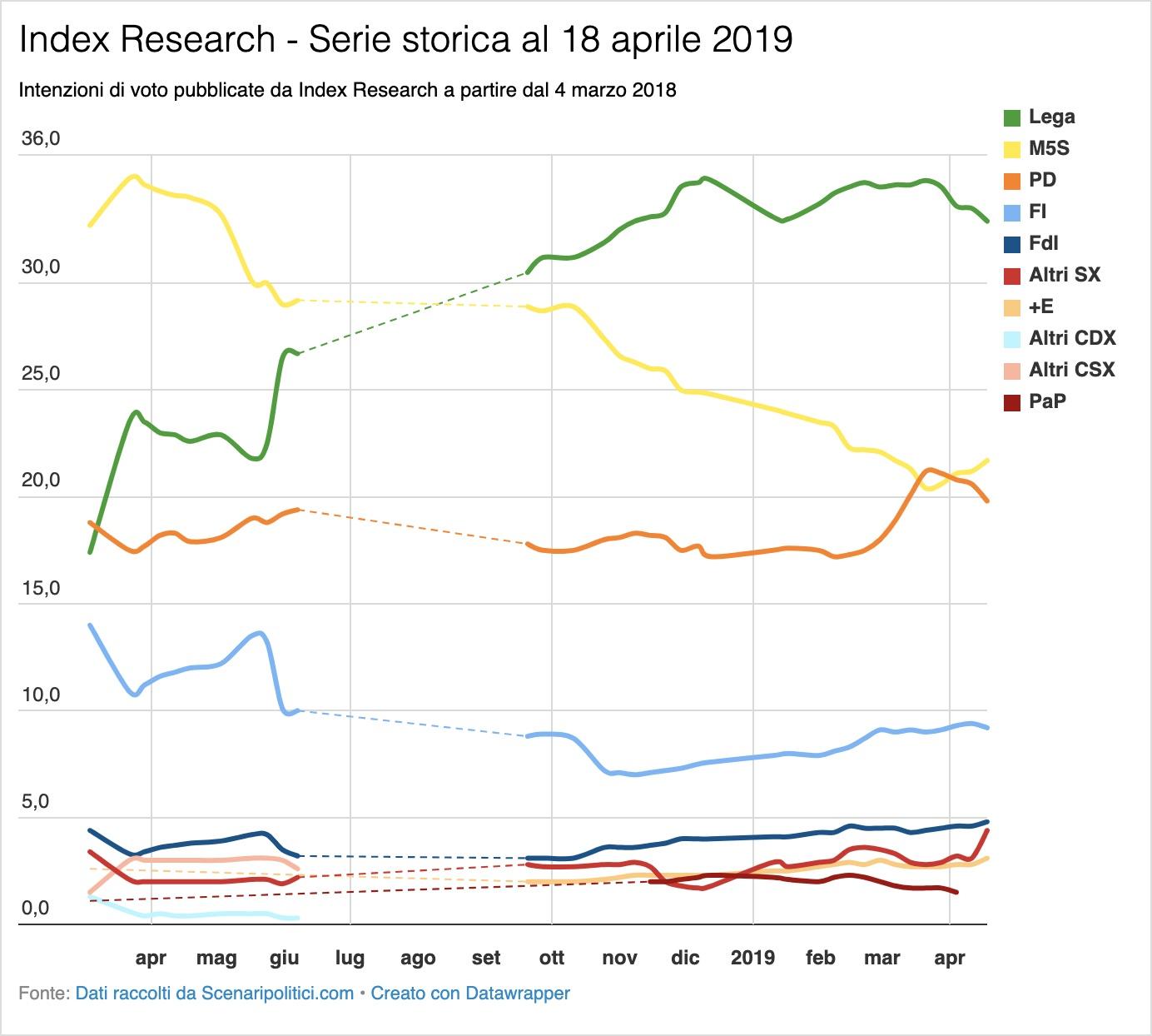Sondaggio Index Research 18 aprile 2019