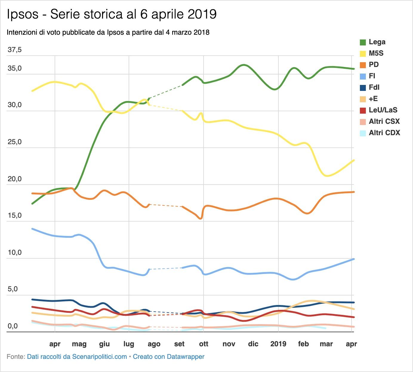 Sondaggio Ipsos 6 aprile 2019
