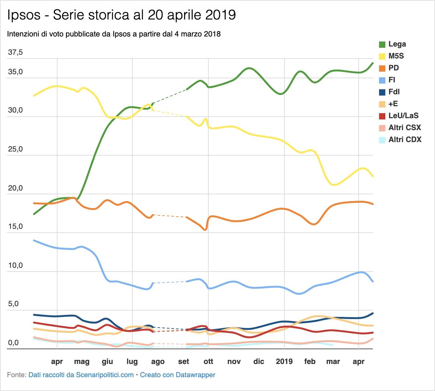 Sondaggio Ipsos 20 aprile 2019