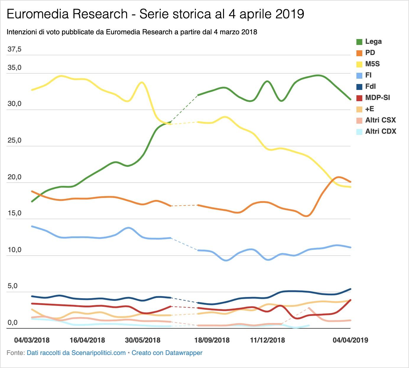 Sondaggi Euromedia Research e Piepoli 4 aprile 2019