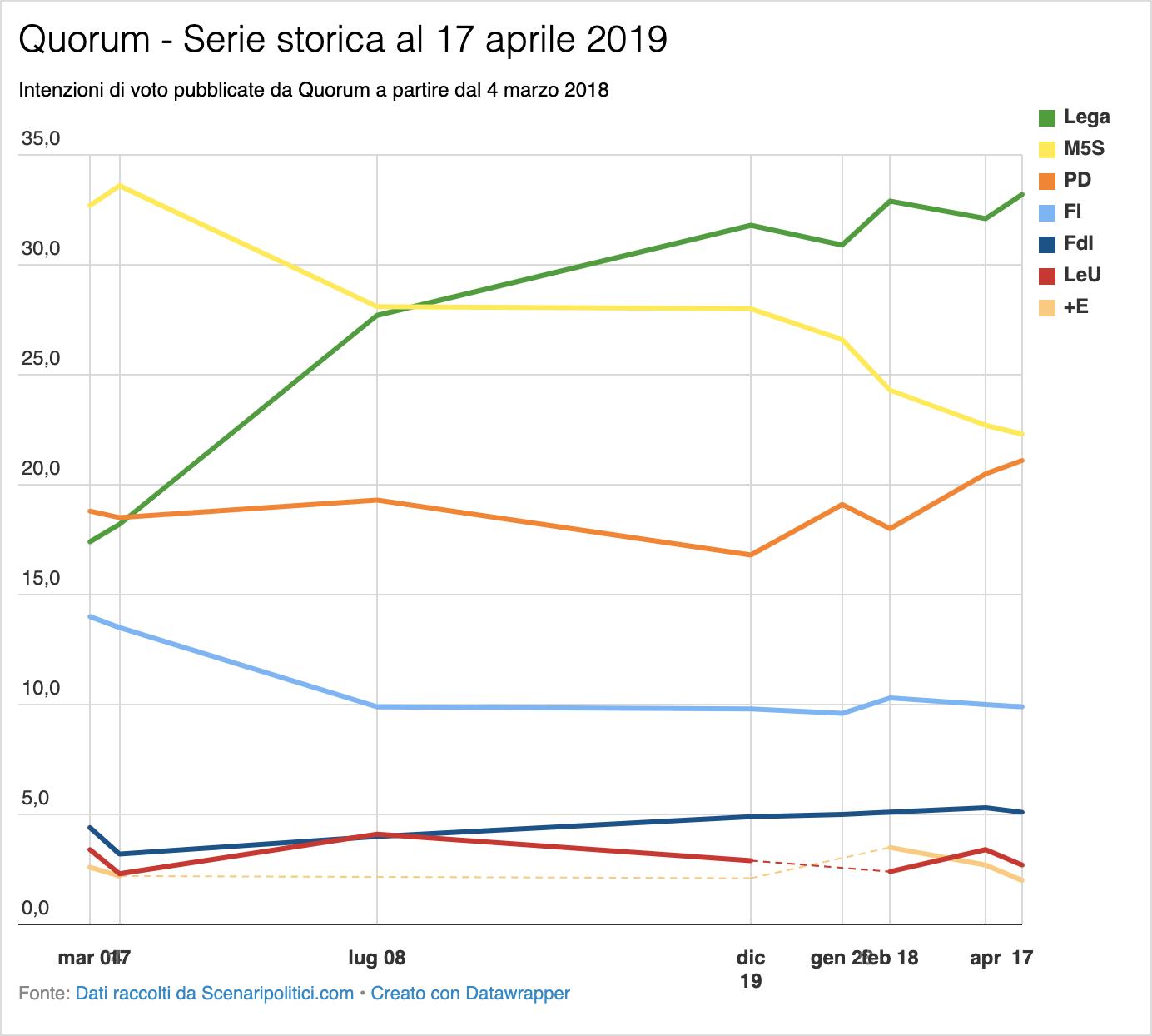 Sondaggio Quorum 17 aprile 2019