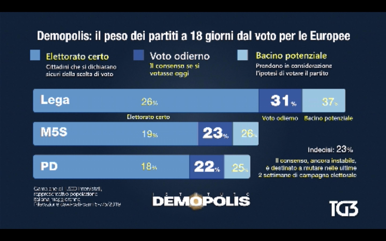 Sondaggio Demopolis 7 maggio 2019