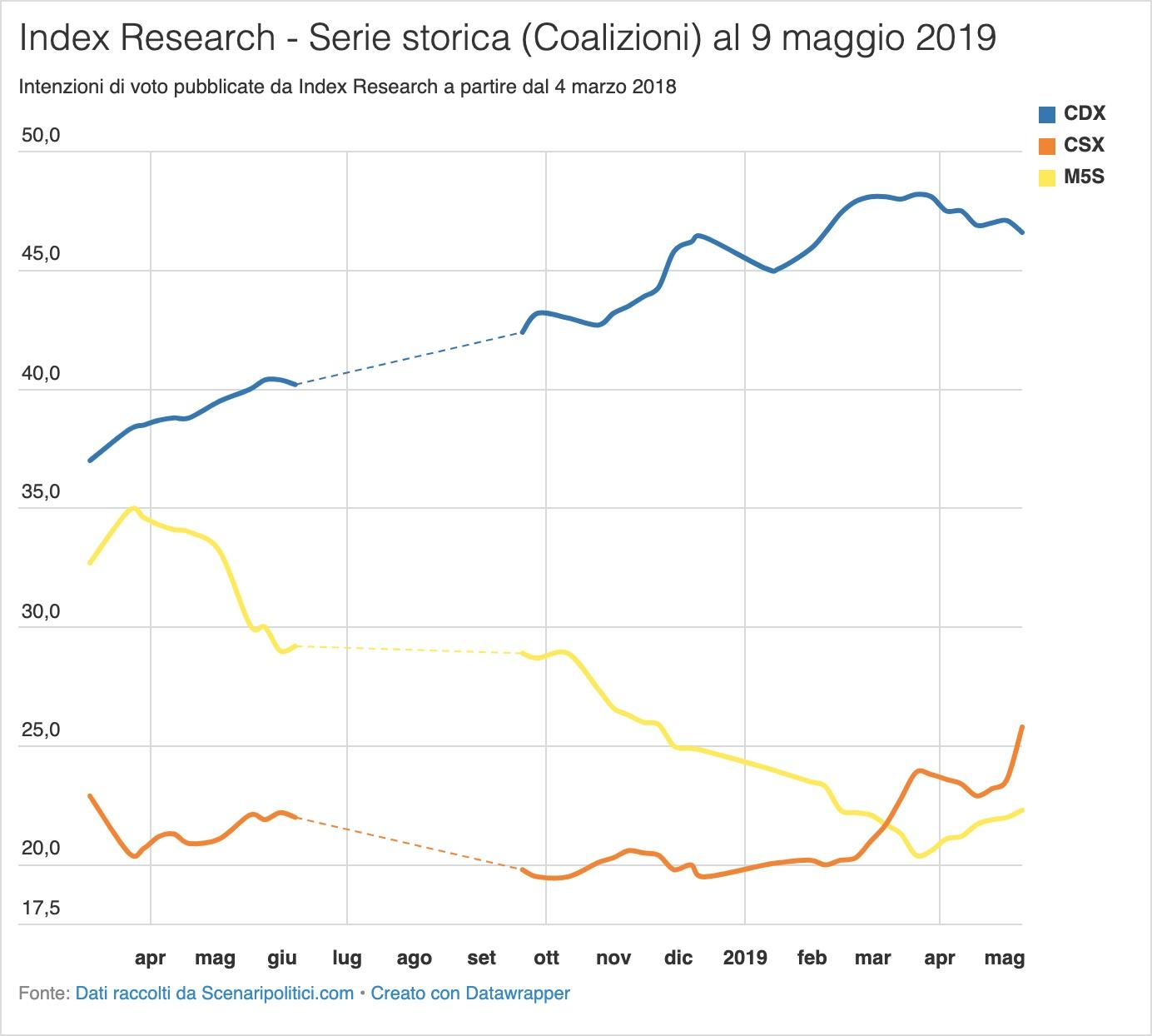 Sondaggio Index Research 9 maggio 2019