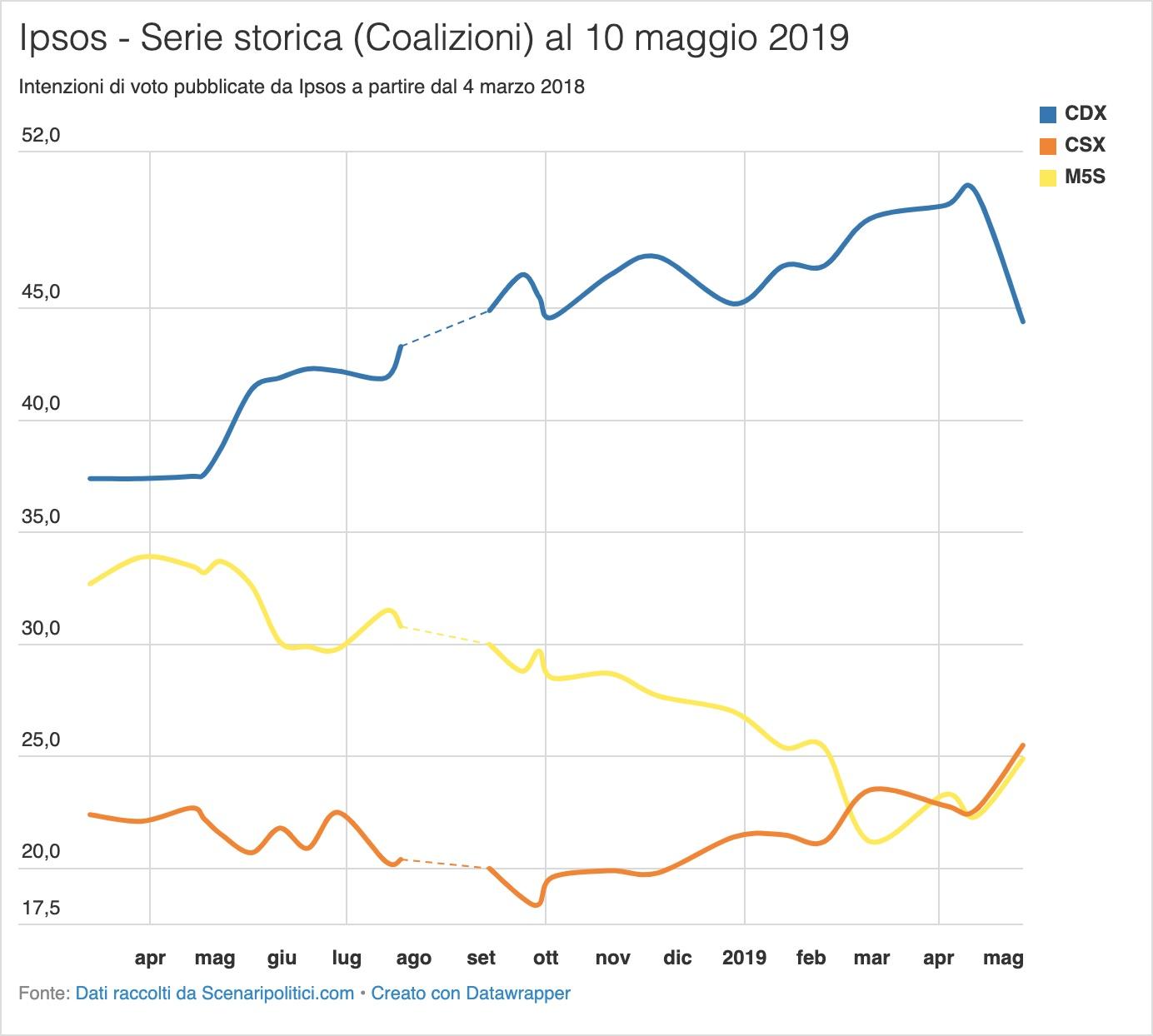 Sondaggio Ipsos 10 maggio 2019