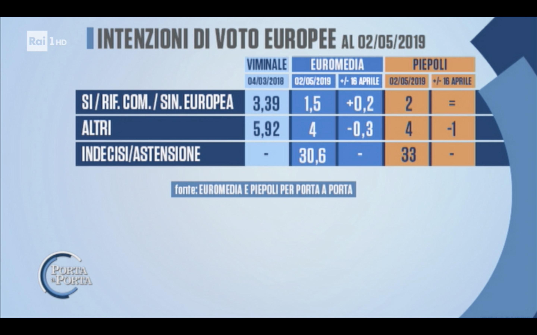 Sondaggi Euromedia Research e Piepoli 2 maggio 2019