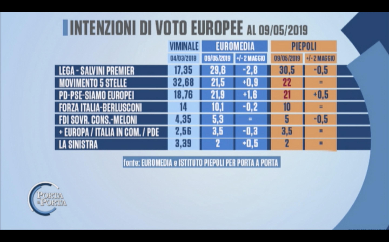 Sondaggi Euromedia Research e Piepoli 9 maggio 2019