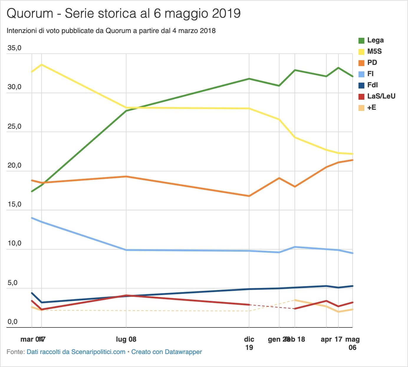 Sondaggio Quorum 6 maggio 2019