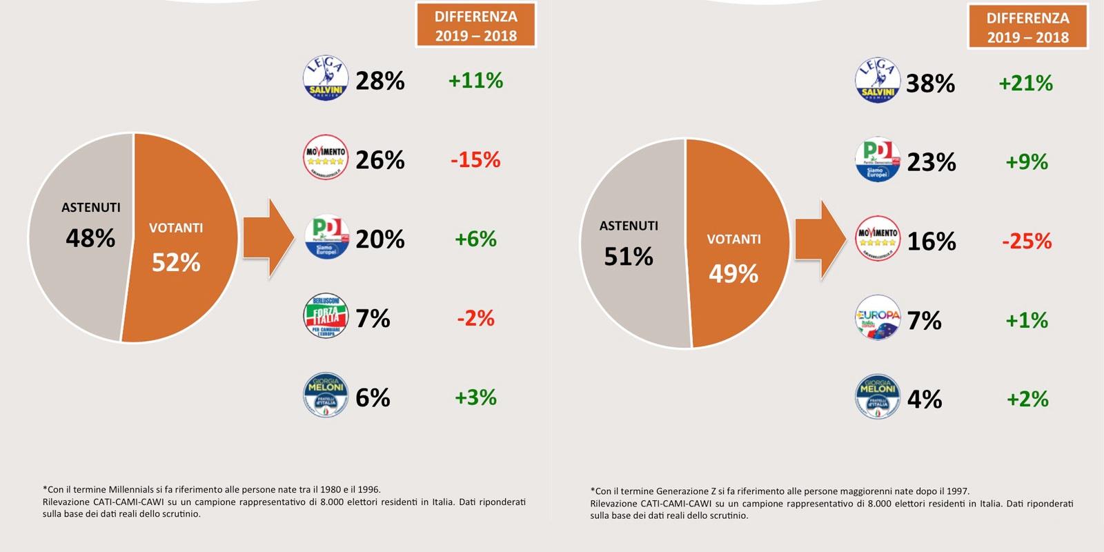 Analisi del voto SWG