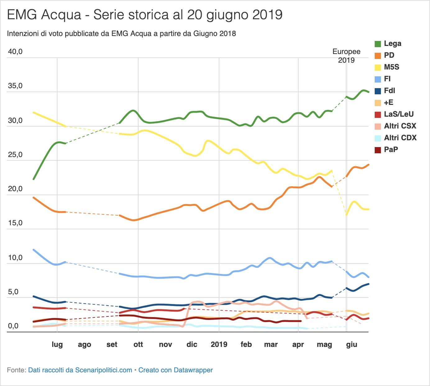 Sondaggio EMG Acqua 20 giugno 2019